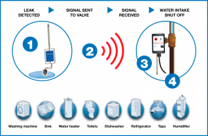 water-cop-system